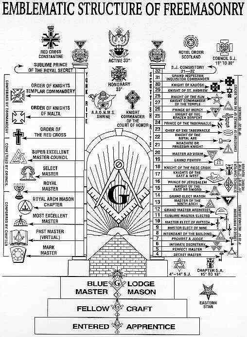 Harta gradelor masonice